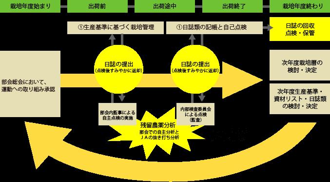 JA紀の里『安全・安心』農産物推進運動年間サイクル イメージ図