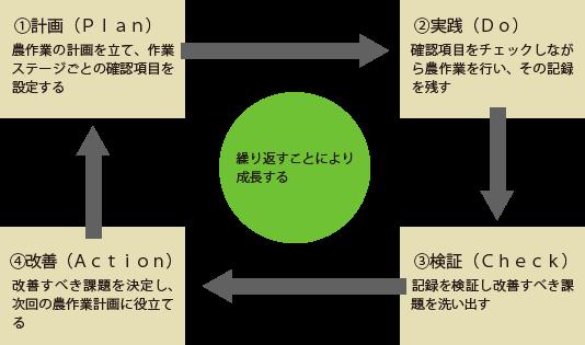 JA紀の里版GAP年間サイクル イメージ図